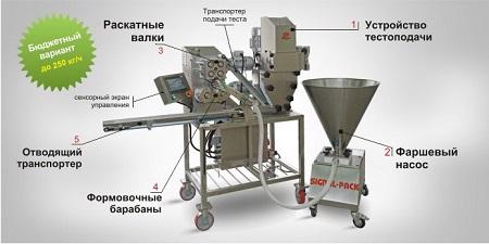 Пельменная оборудование