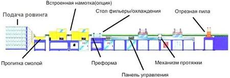 Этапы производства арматуры