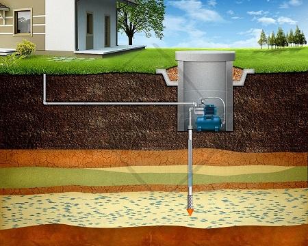 Вот так выглядит получение воды из скважины