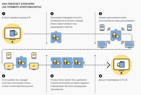 Как создать криптовалюту инструкция
