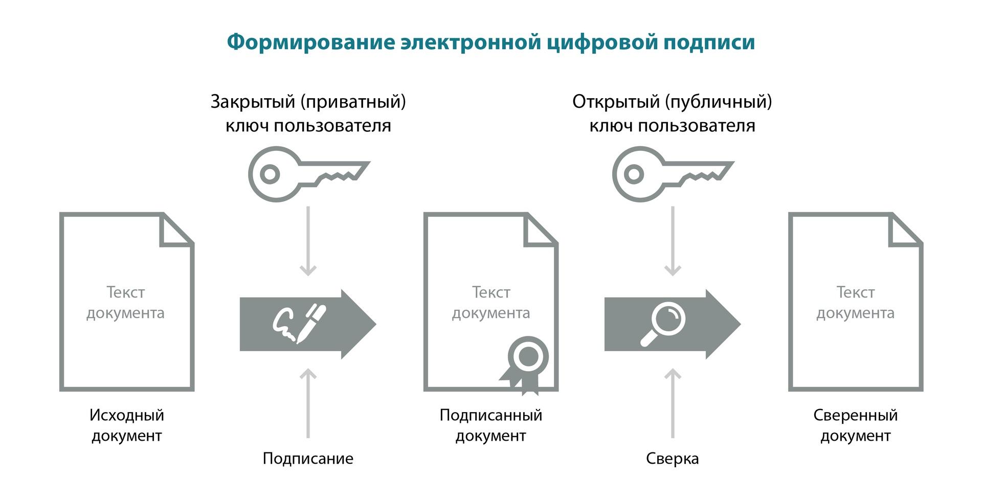Схема подписания документа ЭП